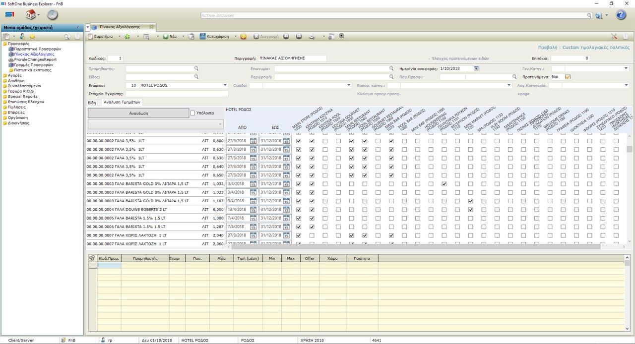 F&B Advanced control - Αξιολόγηση Ειδών ανά κέντρο κόστους